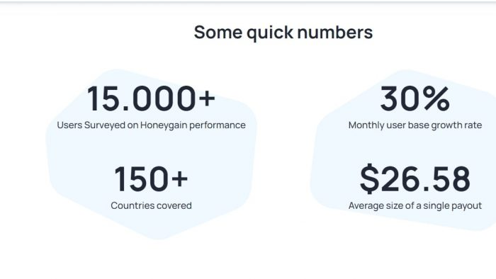 Honeygain review: facts